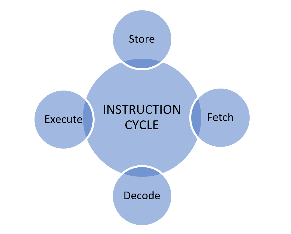 Instruction cycle of a processor