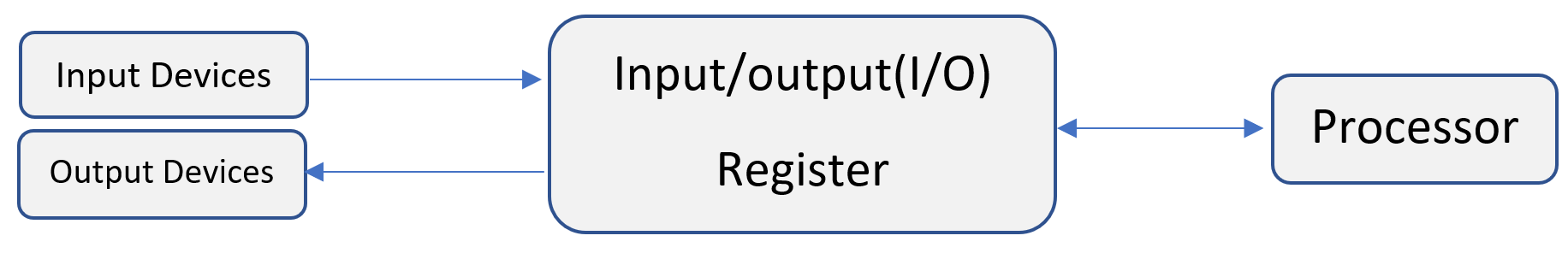Input Output Registers of CPU